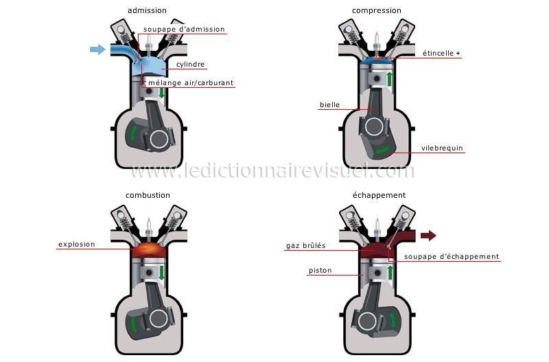 Les moteurs  4 temps (révision et réparations) Cycle-10