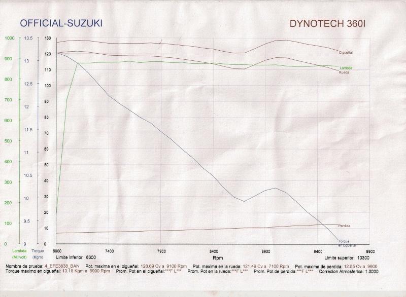 Dinamômetro da Bandit 1250 S Dina_h11