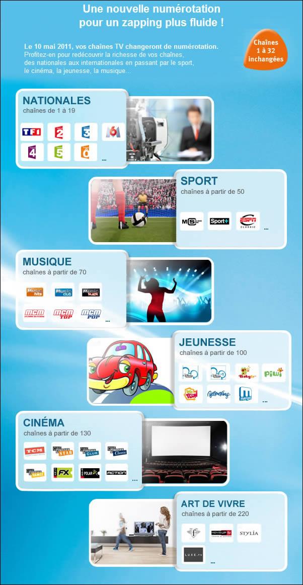 Réorganisation des chaines Bbox TV ADSL Numero10