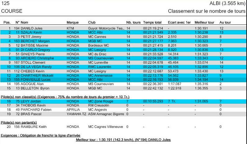 [FSBK] Albi la finale!! - Page 2 12510