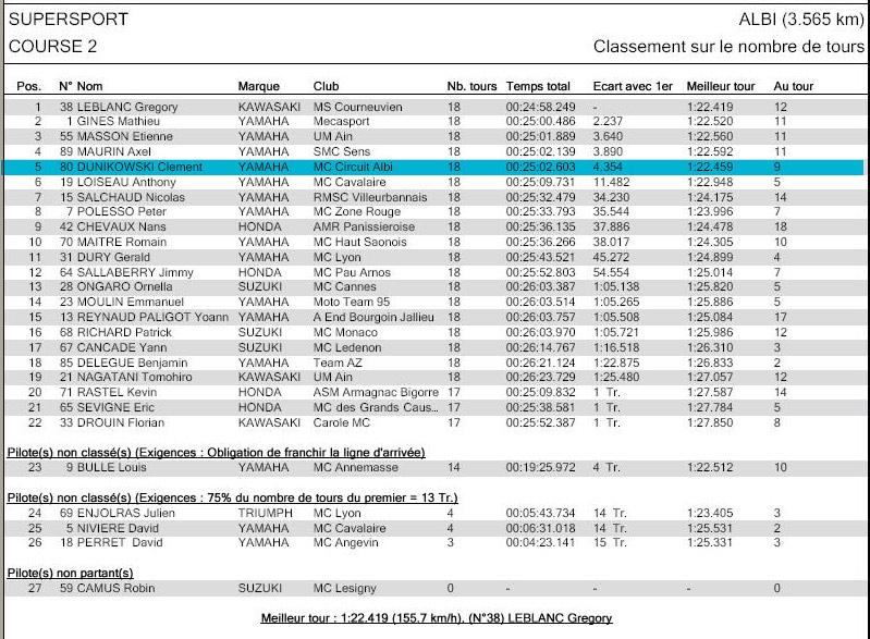 [FSBK] Albi la finale!! - Page 2 Ssp210