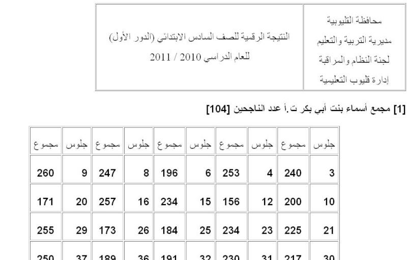 نتيجة الشهادة الابتدائية - الصف السادس الابتدائى - الترم الثانى 2011 برقم الجلوس فى محافظة القليوبية 316