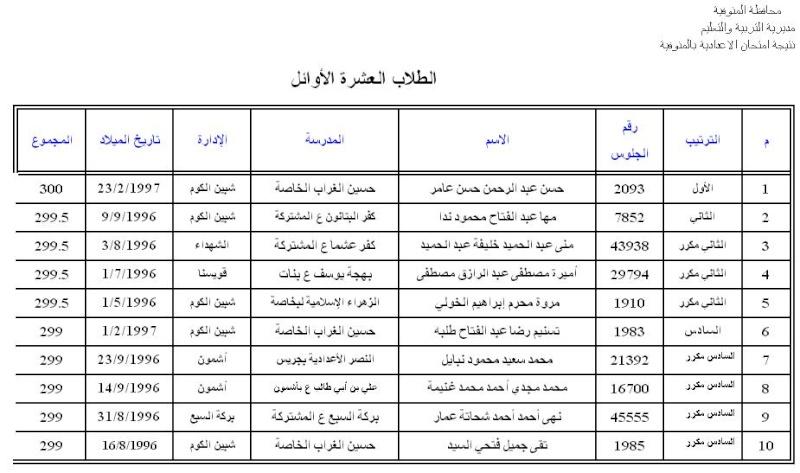 اسماء العشرة الاوائل فى الشهادة الاعدادية 2011 لمحافظة المنوفية 415