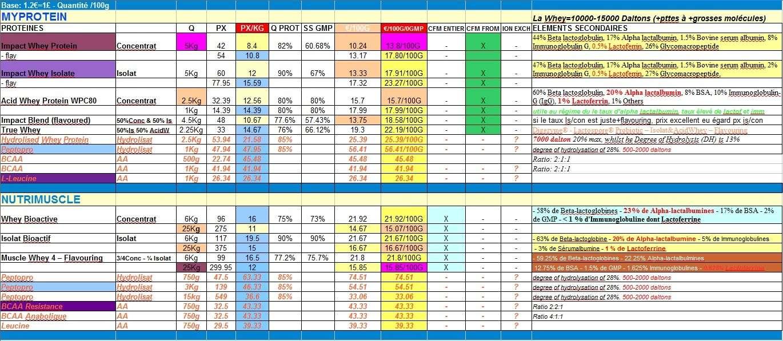 Comparatif de Prix applicable vers la Belgique: Protéine - Bcaa - Hydrolisat Protai12