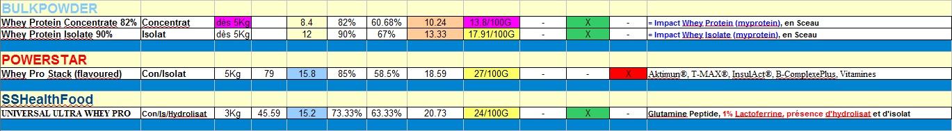 Comparatif de Prix applicable vers la Belgique: Protéine - Bcaa - Hydrolisat Snap1_10