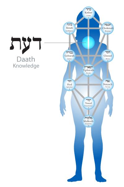 70 niveaux de Lecture / le PaRDèS Daath-10