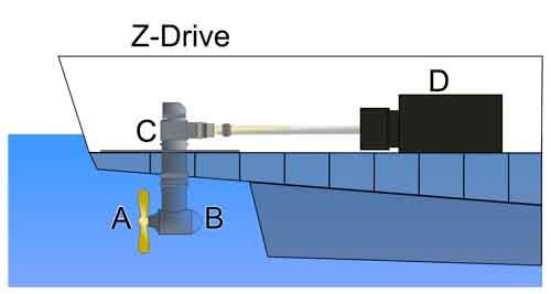 Z-Drive et RC ça existe? Z-driv11
