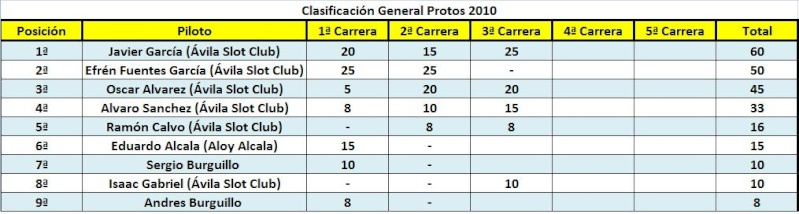 4ª prueba de la SCX Series/3 ª prueba de prototipos 3-10-2010 Clasif15