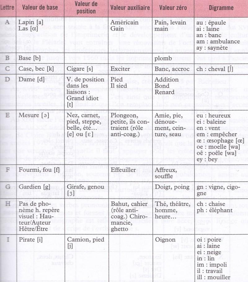 Des soucis en FRANCAIS ??? c'est ici !   - Page 3 Valeur10