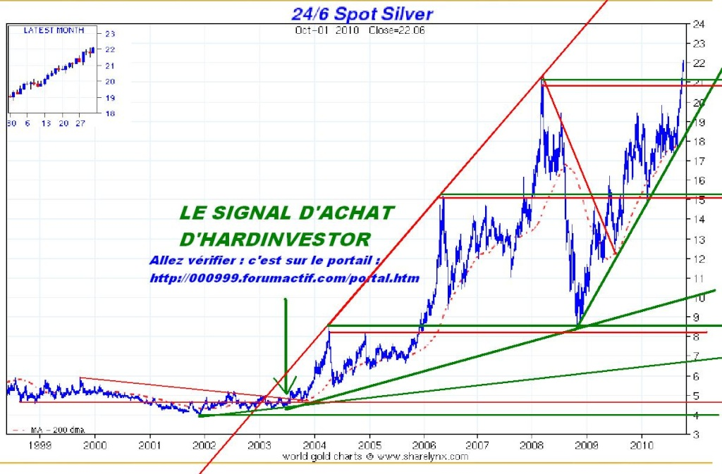 Cours de l'argent métal depuis LE Signal d'achat d'Hardinvestor 2003 Silver13