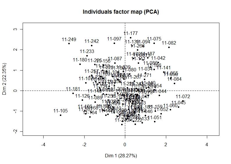 Besoin d'aide en urgence pour analyse d'une ACP Nuage_10