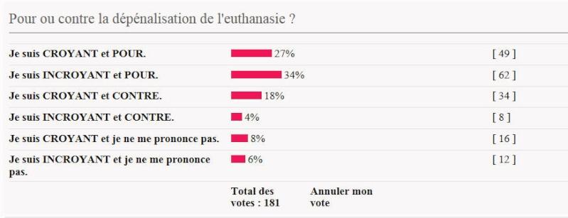 Pour ou contre la dépénalisation de l'euthanasie ? 1ière partie Vote_e10