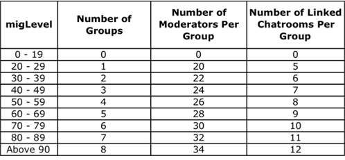 New Improvements to Groups! Market17