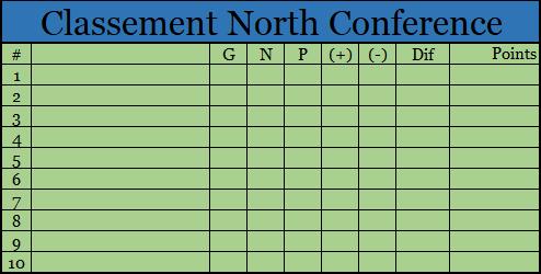 Classement North Conference Cla_no10