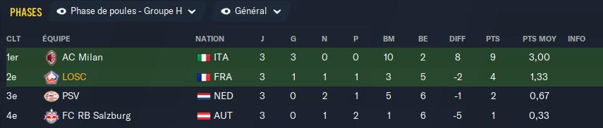 Classement Poule Europa League Footb764