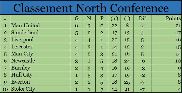 Classement North Conference North18