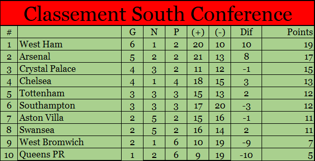 Classement South Conference South18