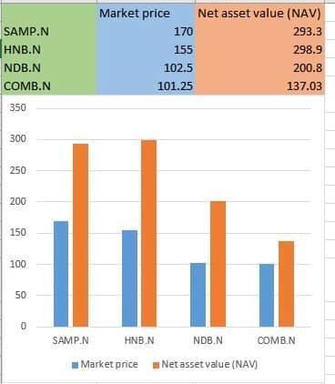 SAMPATH BANK PLC (SAMP.N0000) - Page 21 Whatsa10