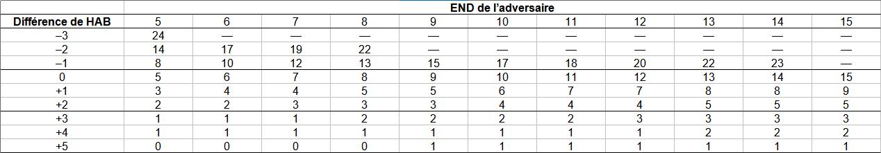 Combats allégés Stats_10
