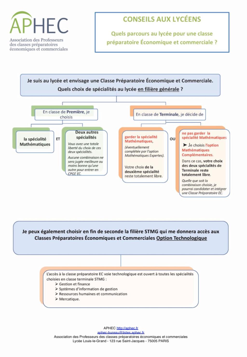 Parcoursup et nouveau bac : prérequis des diverses formations (recensement) - Page 8 Image10