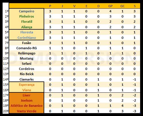 6ª Temporada - 1ª Rodada | Início de Campeonato Scree145