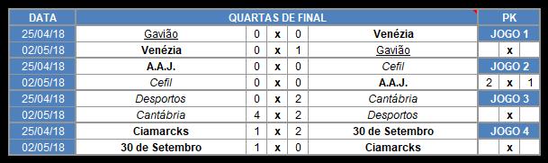 Copa Jaciro 5ª Temporada Fase de Finais  Screen45