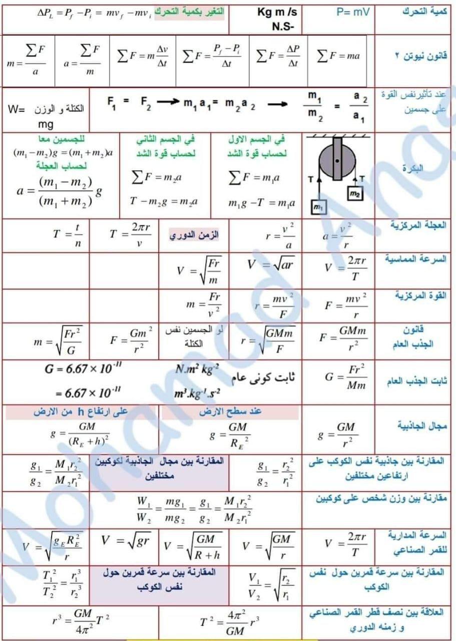 ورقة فيها كل قوانين الفيزياء للصف الاول الثانوي  0016