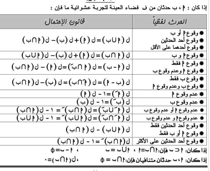 اقوى مراجعة على الوحدة الثالثة الاحتمال س وج من اسئلة امتحانات آخر العام للصف الثالث الاعدادى 01212