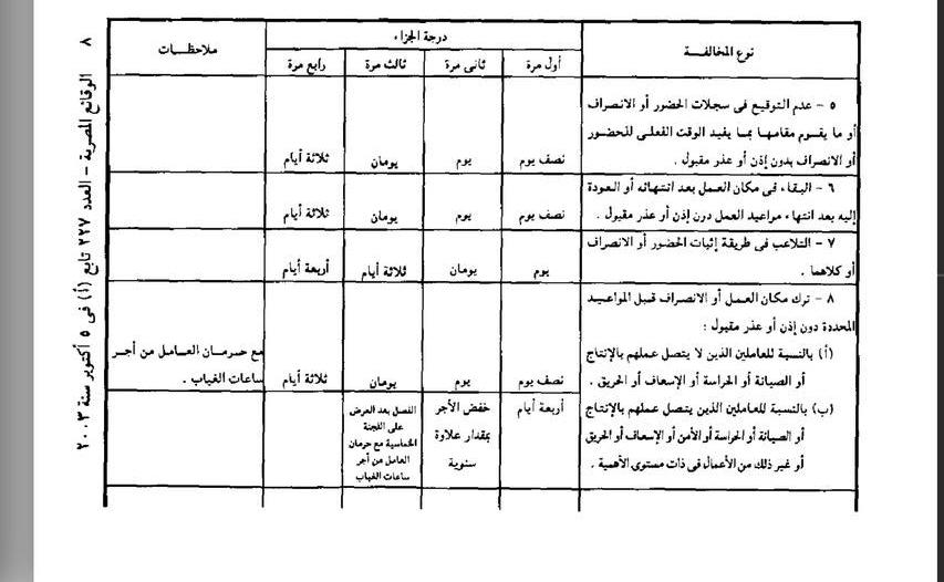 عقوبة الحضور للعمل وعدم التوقيع بالحضور أو الانصراف (التواجد بالعمل بدون توقيع) 10110