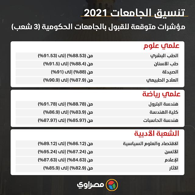 تنسيق الجامعات 2021 .. سياسة واقتصاد 90.5% و88.6% للإعلام 1116