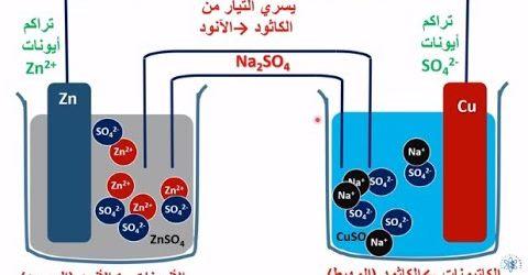مراجعة كيميا 3 ثانوي   كيمياء كهربية   ملاحظات هامه علي الخلايا الجلفانيه 1187