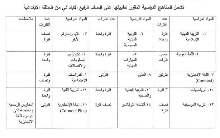 المواد المقررة على الصف الرابع الابتدائي نظام جديد 2021 - 2022 12112
