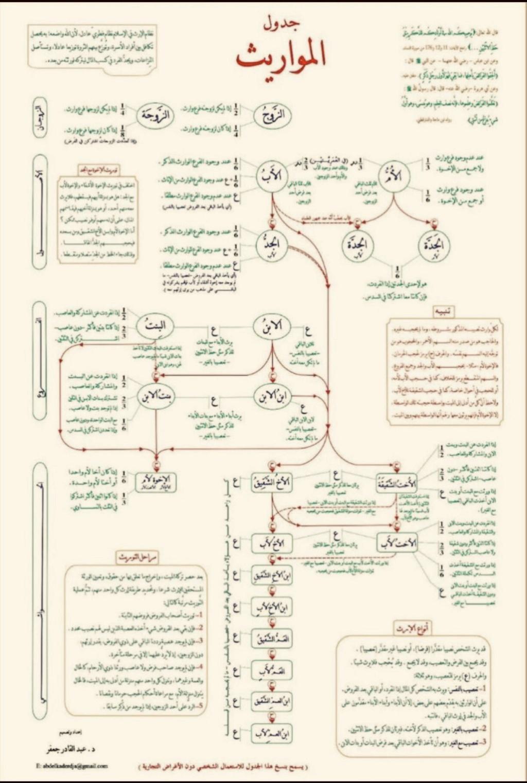 مختصر علم المواريث.. جدول المواريث في 3 ورقات 1428