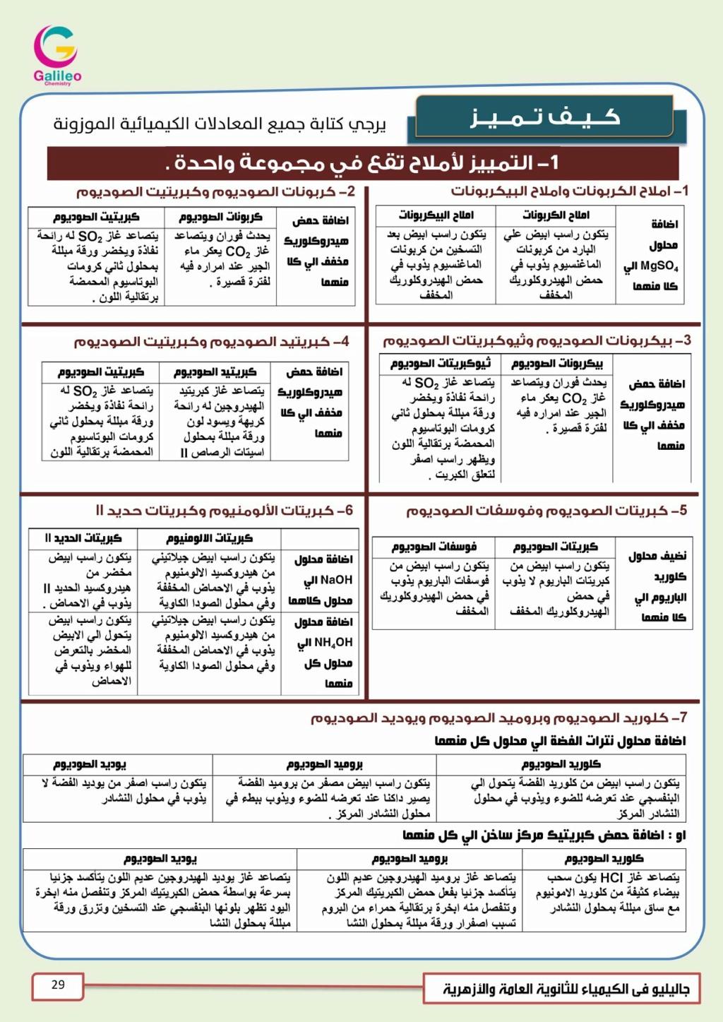 مراجعة الكيمياء التحليلية للثانوية العامة بالنظام الجديد  أ/ على محسن 1449