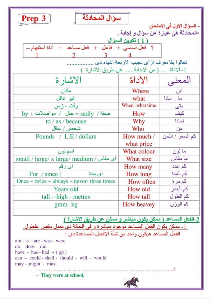 لغة انجليزية | المحادثة والقطعة بأسلوب بسيط للصف الثالث الاعدادى مستر سليم البطران 1520
