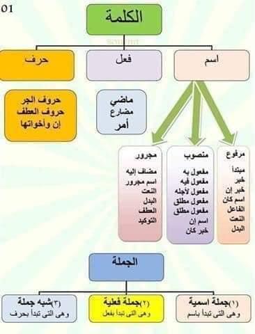 مراجعة قواعد اللغة العربية بطريقة جميلة وسهلة لطلاب المرحلة الابتدائية 153
