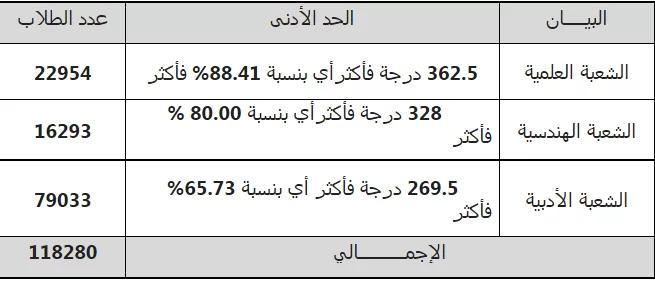 تنسيق الجامعات 2021.. انخفاض الحد الادني للقبول بالكليات يصل لـ 10 % 155
