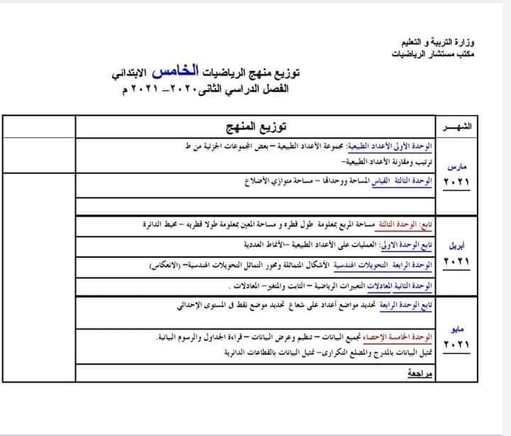 توزيع منهج الرياضيات للصفوف الرابع والخامس والسادس الابتدائي الفصل الدراسي الثانى 2021  2165