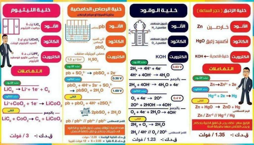 تلخيص الكيمياء للصف الثالث الثانوي 2173