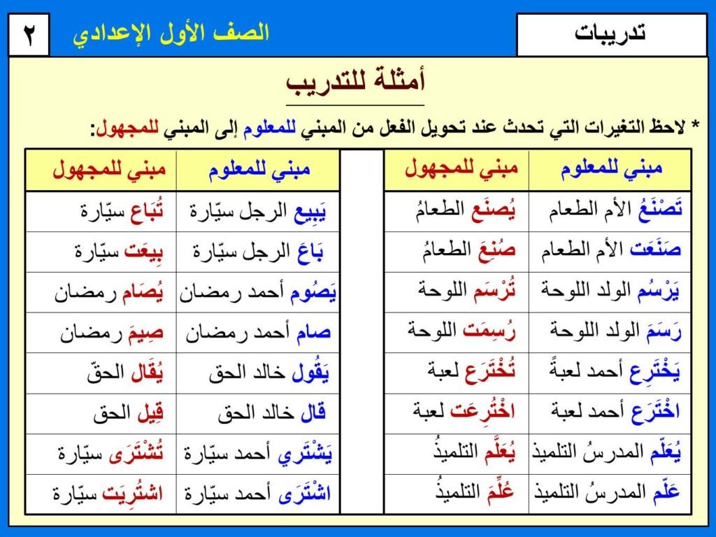 ملخص الفعل المبني للمعلوم والفعل المبني للمجهول للصف الأول الإعدادي الفصل الدراسي الثاني 2237