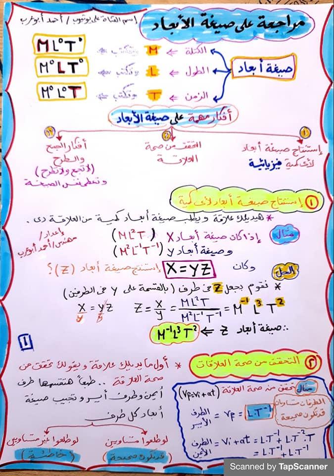 مراجعة فيزياء اولي ثانوي| ملخص قوانين الفصل الاول 238