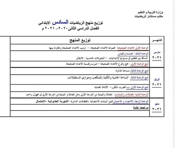 توزيع منهج الرياضيات للصفوف الرابع والخامس والسادس الابتدائي الفصل الدراسي الثانى 2021  398