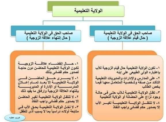 الضوابط الحاكمة والإجراءات المتبعة حال وجود نزاع بين الوالدين خاص بمسائل الولاية التعليمية 52411