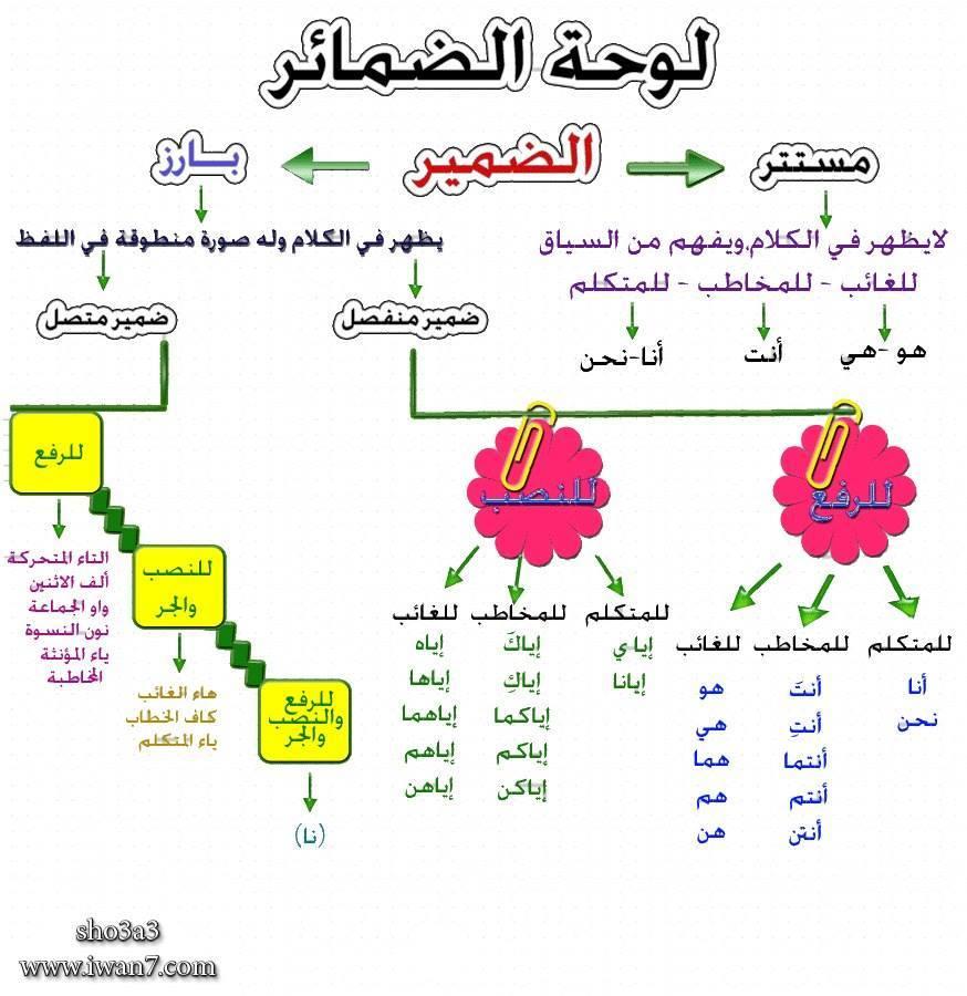 لغة عربية | ملخص الضمائر بشكل مبسط 5421410