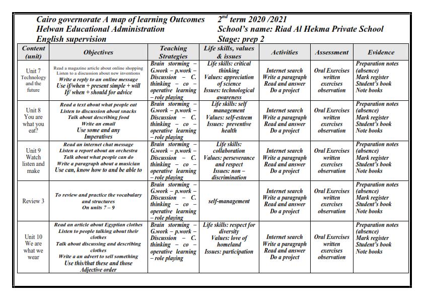 نواتج التعلم لغة انجليزية للصف الثاني الاعدادي الترم الثاني ٢٠٢١ Aioy_a11
