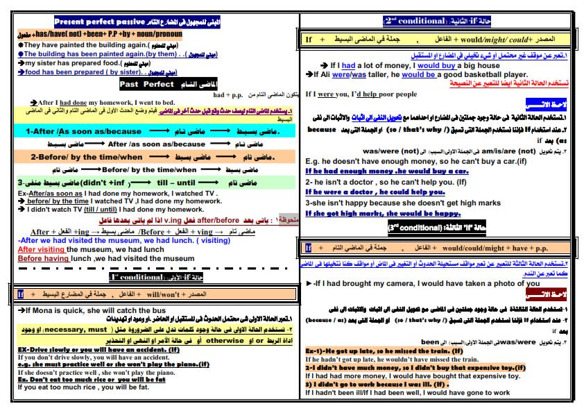 خلاصة جرامر الصف الثالث الاعدادى ورقتين بس Oaoo_a12