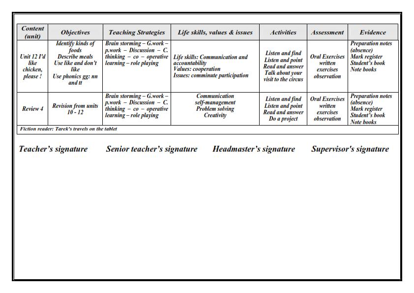 نواتج التعلم لغة انجليزية للصف الثالث الابتدائي الترم الثاني ٢٠٢١ Oaoo_o10