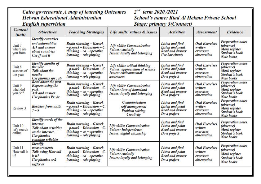 نواتج التعلم لغة انجليزية للصف الثالث الابتدائي الترم الثاني ٢٠٢١ Oaoo_o11