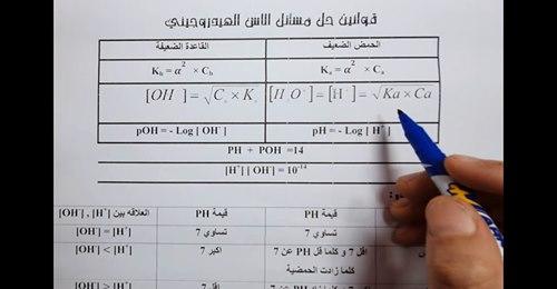 مراجعة الكيمياء للصف الثالث الثانوى   الاتزان الايوني  Safe_i41