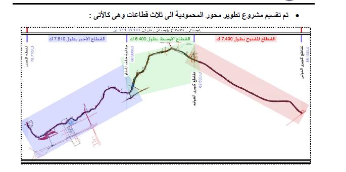 مشروع تطوير محور المحمودية بالإسكندرية بالصور 11691510